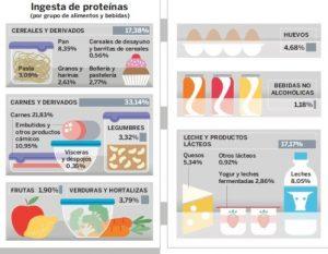 Comparación de ingesta de alimentos